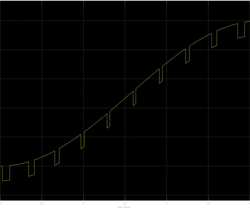 bdot-graf