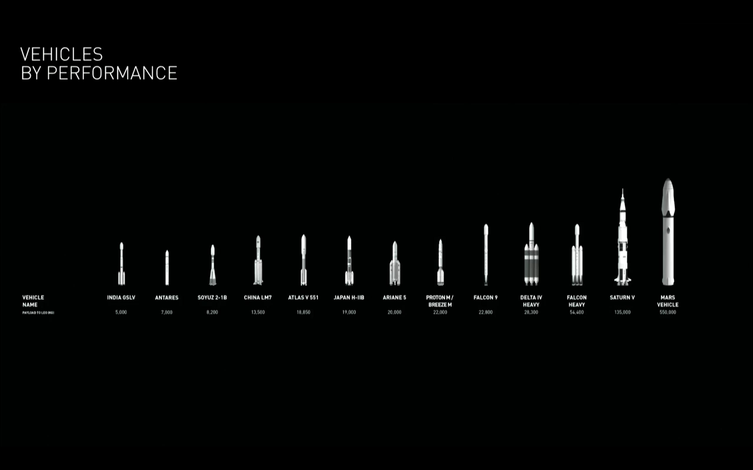 Obr.2: Porovnanie plánovanej rakety sdoterajšími nosičmi