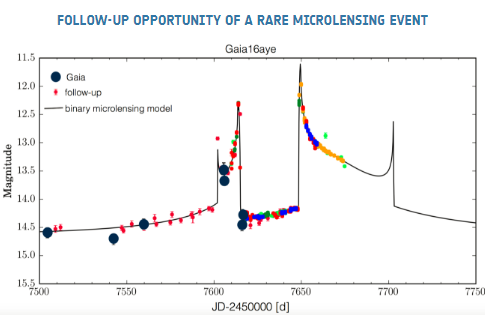 gaia_microlensing_followup