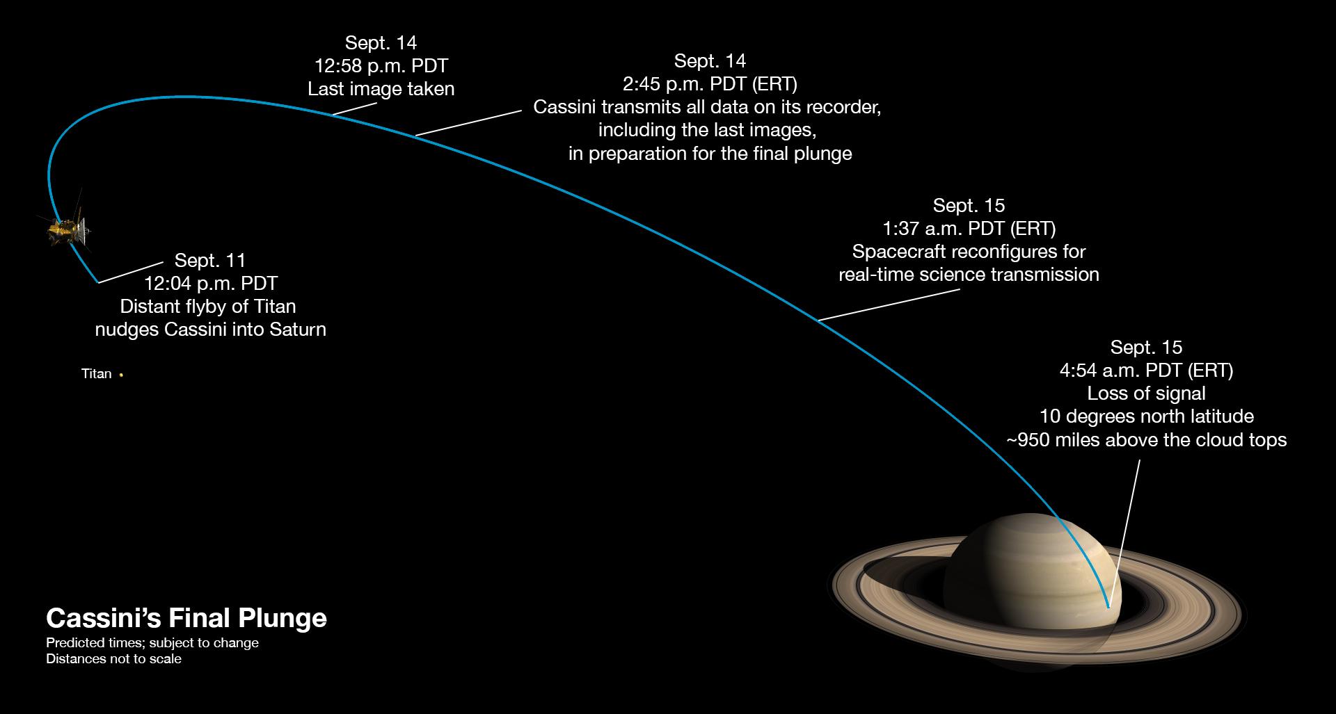 Posledný týzdeň sondy Cassini. Časy sú v PDT (pacifický letný čas). Ak chcete čas v LSEČ, prirátajte 9 hodín. Časy sú orientačné, môžu sa zmeniť podľa aktuálnej situácie.