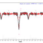 Fázová svetelná krivka premennej hviezdy SvkV152 Cas.